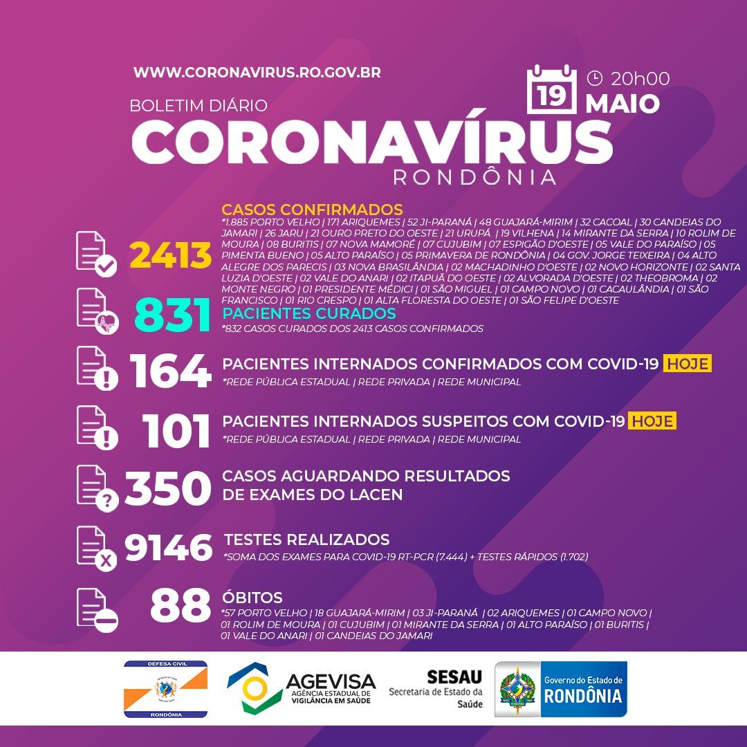 RO registra maior numero de novos casos da Covid-19 em um só dia, até agora: 370